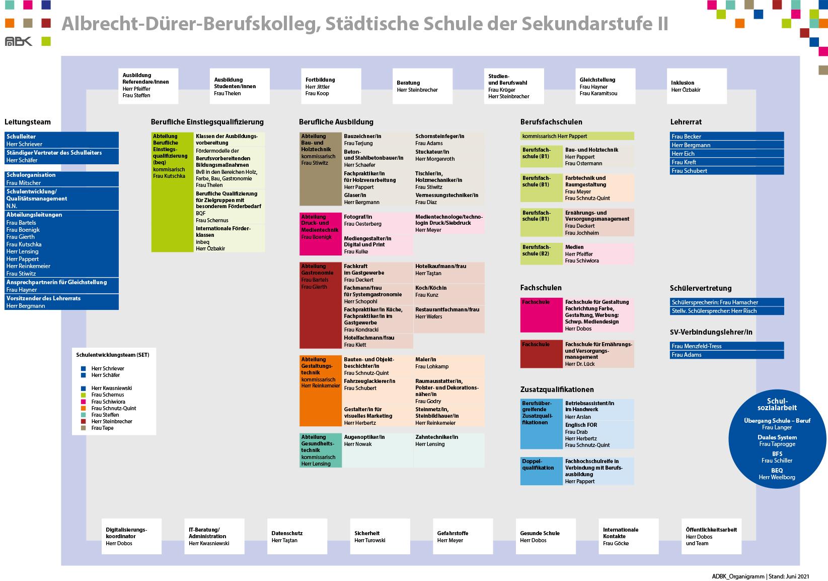 Organigramm ADBK